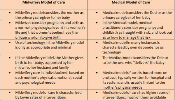 medical versus midwifery model